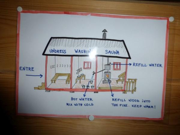 Sauna Anleitung